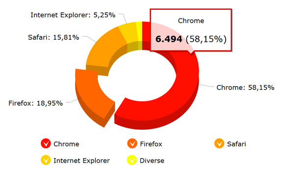 Example graphics for a browser statistic